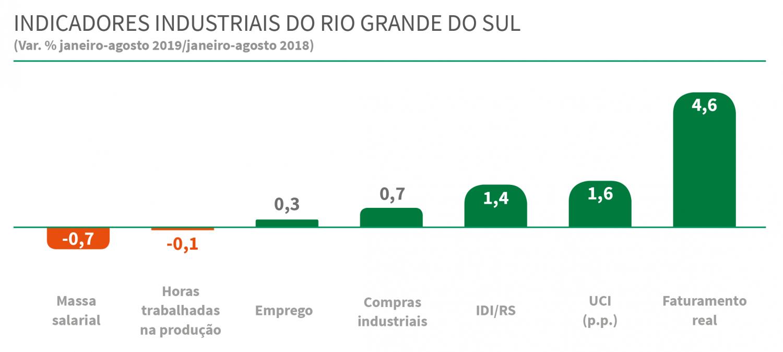 IDI-RS - outubro 2019